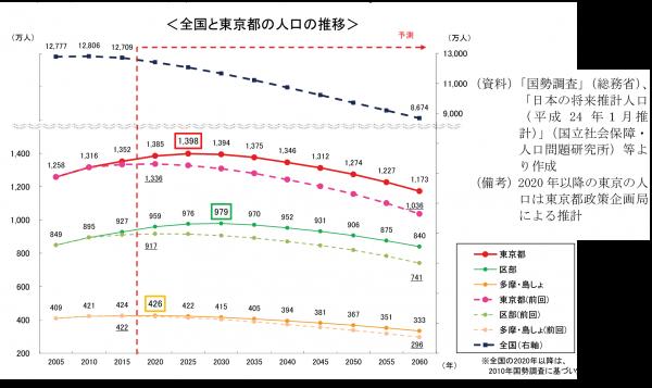 東京都の人口推移(切り抜き用)-1
