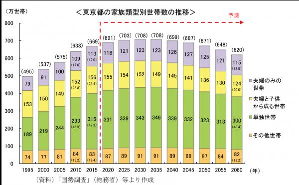 東京都の人口推移(切り抜き用)-2