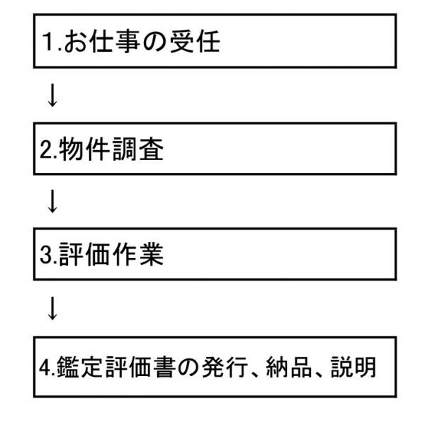 鑑定手順kukakuseiri3