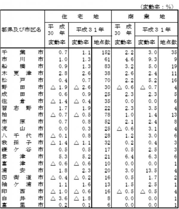 ②2019地価公示データ都道府県、市別変動率、工業地上昇順位001278875
